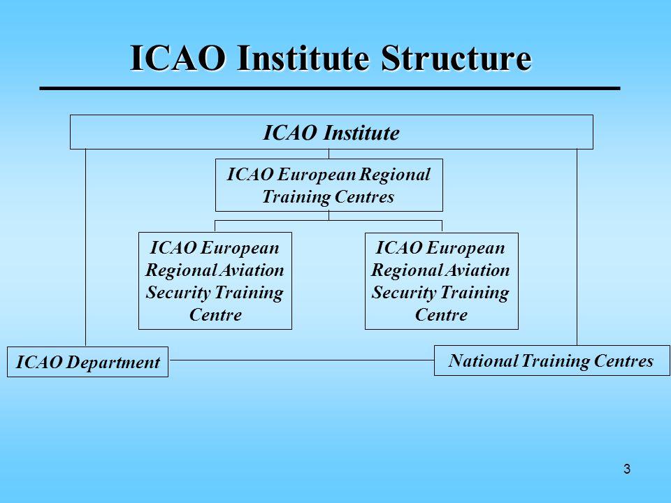 3 ICAO Institute Structure ICAO Department ICAO Institute ICAO European Regional Training Centres ICAO European Regional Aviation Security Training Centre National Training Centres