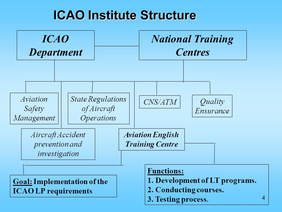4 ICAO Department National Training Centres Aviation Safety Management Aircraft Accident prevention and investigation State Regulations of Aircraft Operations Aviation English Training Centre CNS/ATM Quality Ensurance Goal: Implementation of the ICAO LP requirements Functions: 1.