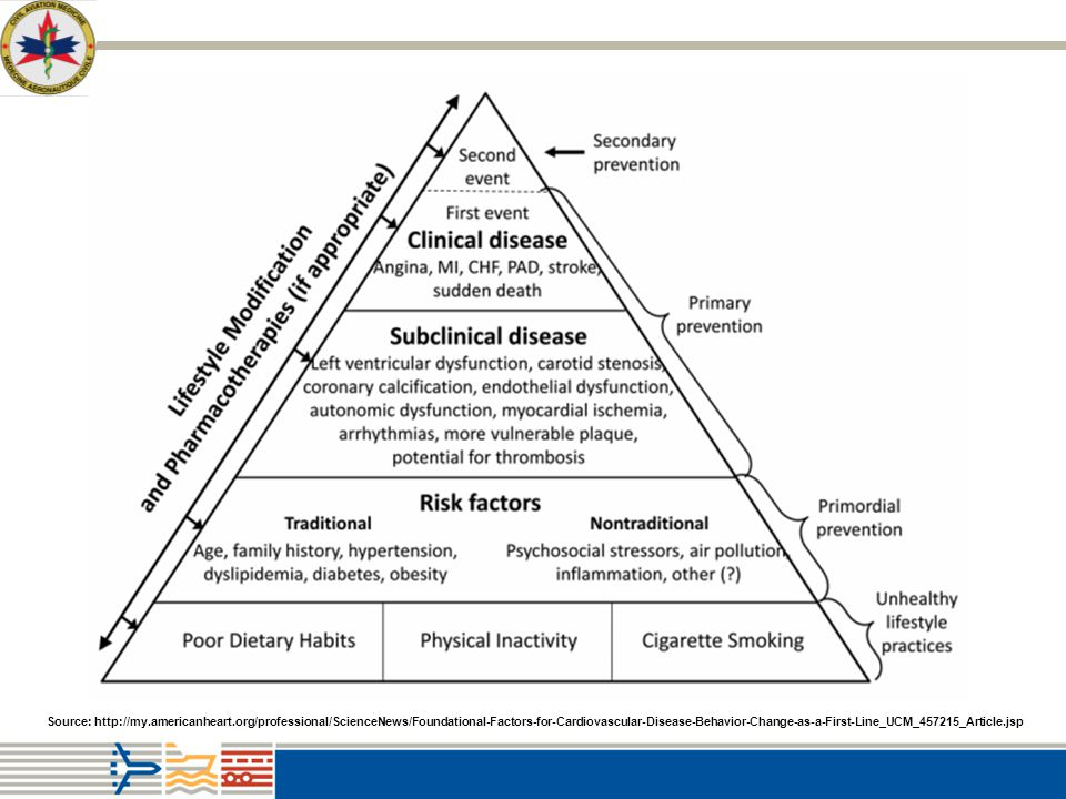 Aviation Regulatory Medicine Clinical Medicine Human Rights Aerospace Medicine Preventive Medicine