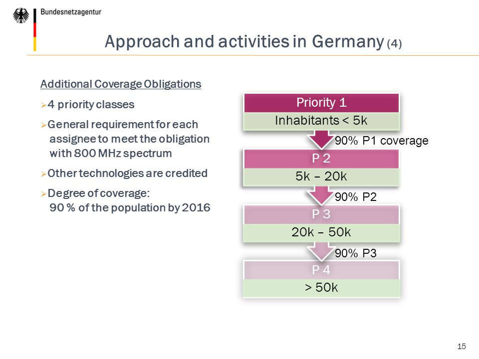 15 Approach and activities in Germany (4) Additional Coverage Obligations  4 priority classes  General requirement for each assignee to meet the obligation with 800 MHz spectrum  Other technologies are credited  Degree of coverage: 90 % of the population by 2016 P 4 > 50k P 3 20k – 50k P 2 5k – 20k Priority 1 Inhabitants < 5k 90% P1 coverage 90% P2 90% P3