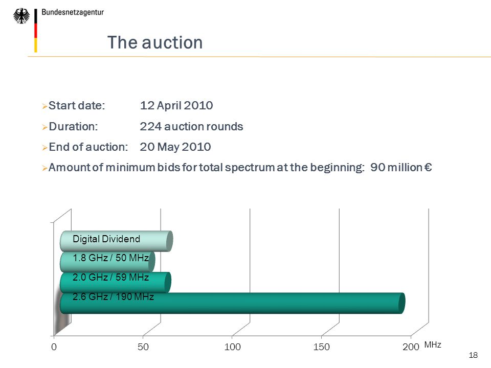 18 The auction  Start date: 12 April 2010  Duration: 224 auction rounds  End of auction: 20 May 2010  Amount of minimum bids for total spectrum at the beginning: 90 million € Digital Dividend 1.8 GHz / 50 MHz MHz