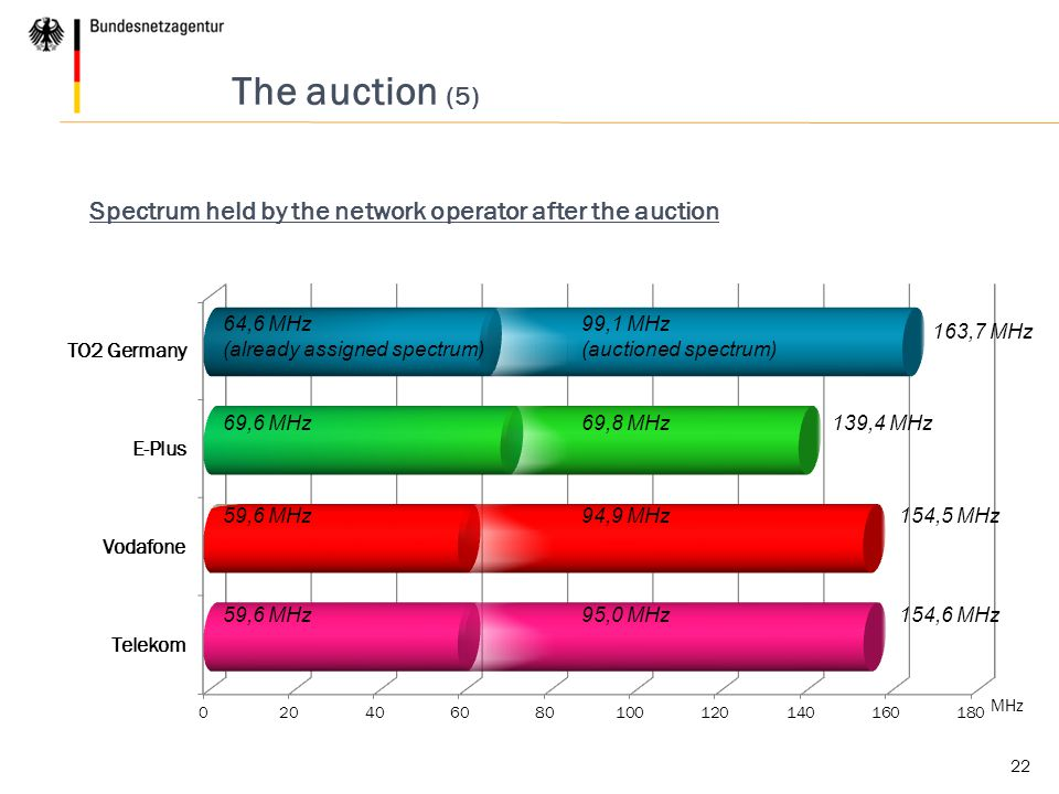 22 The auction (5) Spectrum held by the network operator after the auction MHz 95,0 MHz 99,1 MHz (auctioned spectrum) 69,8 MHz 94,9 MHz 59,6 MHz 64,6 MHz (already assigned spectrum) 69,6 MHz 59,6 MHz 163,7 MHz 139,4 MHz 154,5 MHz 154,6 MHz