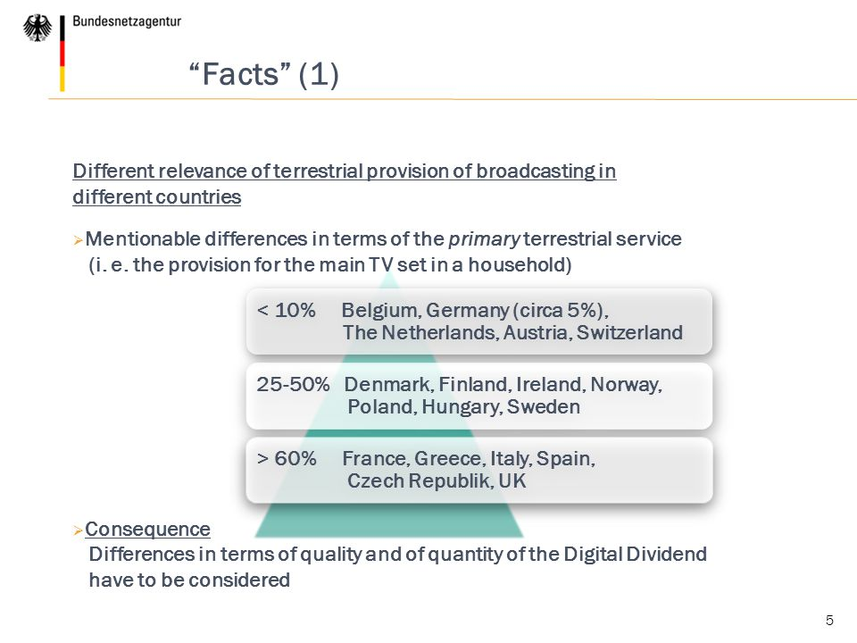 < 10% Belgium, Germany (circa 5%), The Netherlands, Austria, Switzerland 25-50% Denmark, Finland, Ireland, Norway, Poland, Hungary, Sweden > 60% France, Greece, Italy, Spain, Czech Republik, UK 5 Facts (1) Different relevance of terrestrial provision of broadcasting in different countries  Mentionable differences in terms of the primary terrestrial service (i.