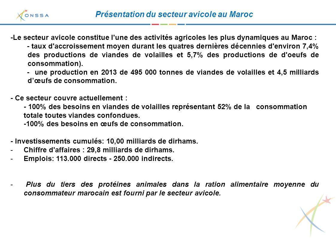 Infrastructures du secteur avicole: - 40 usines de fabrication d aliments composés.