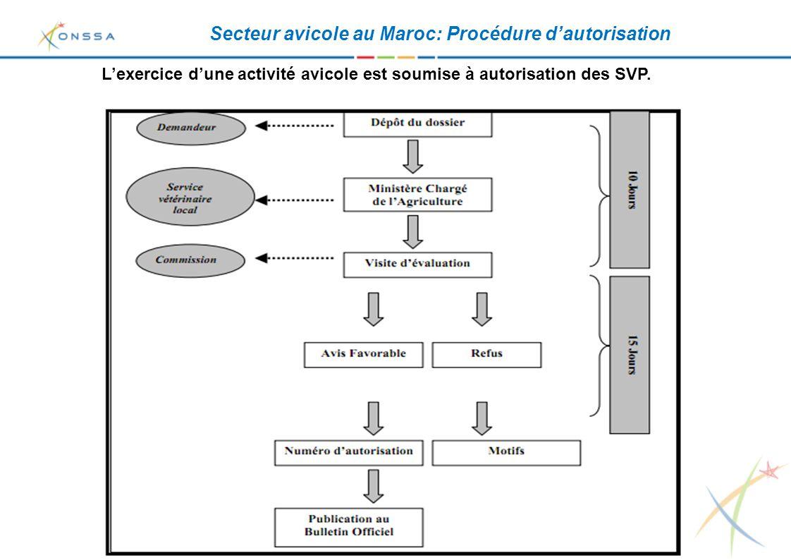 Conclusions - Le développement qu'a connu le secteur de l'aviculture au Maroc est le résultat d'un fort partenariat et d'un travail en parfaite coordination entre l'administration (ONSSA) et la Profession (Fédération Interprofessionnelle du Secteur Avicole) - La recherche de marchés extérieurs nécessite un produit compétitif de point de vue qualité sanitaire et prix.
