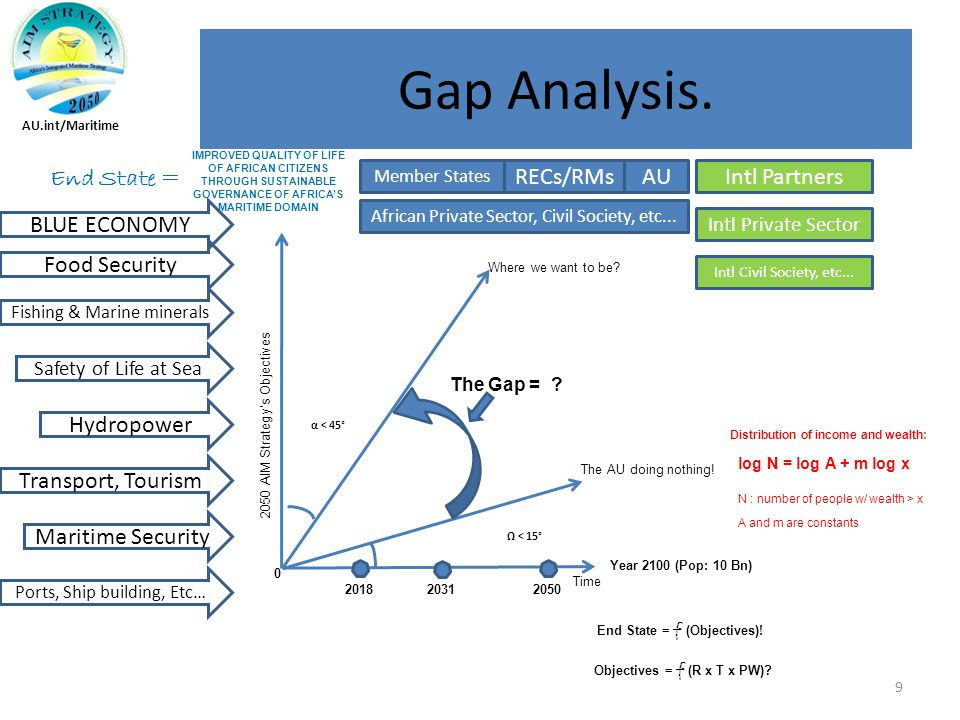 Gap Analysis.