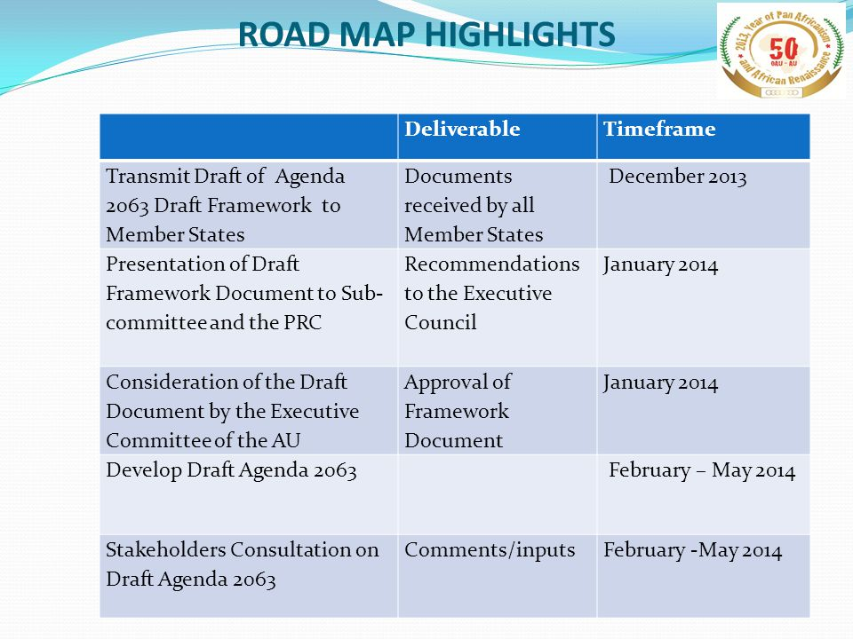 ROAD MAP HIGHLIGHTS DeliverableTimeframe Transmit Draft of Agenda 2063 Draft Framework to Member States Documents received by all Member States December 2013 Presentation of Draft Framework Document to Sub- committee and the PRC Recommendations to the Executive Council January 2014 Consideration of the Draft Document by the Executive Committee of the AU Approval of Framework Document January 2014 Develop Draft Agenda 2063 February – May 2014 Stakeholders Consultation on Draft Agenda 2063 Comments/inputsFebruary -May 2014