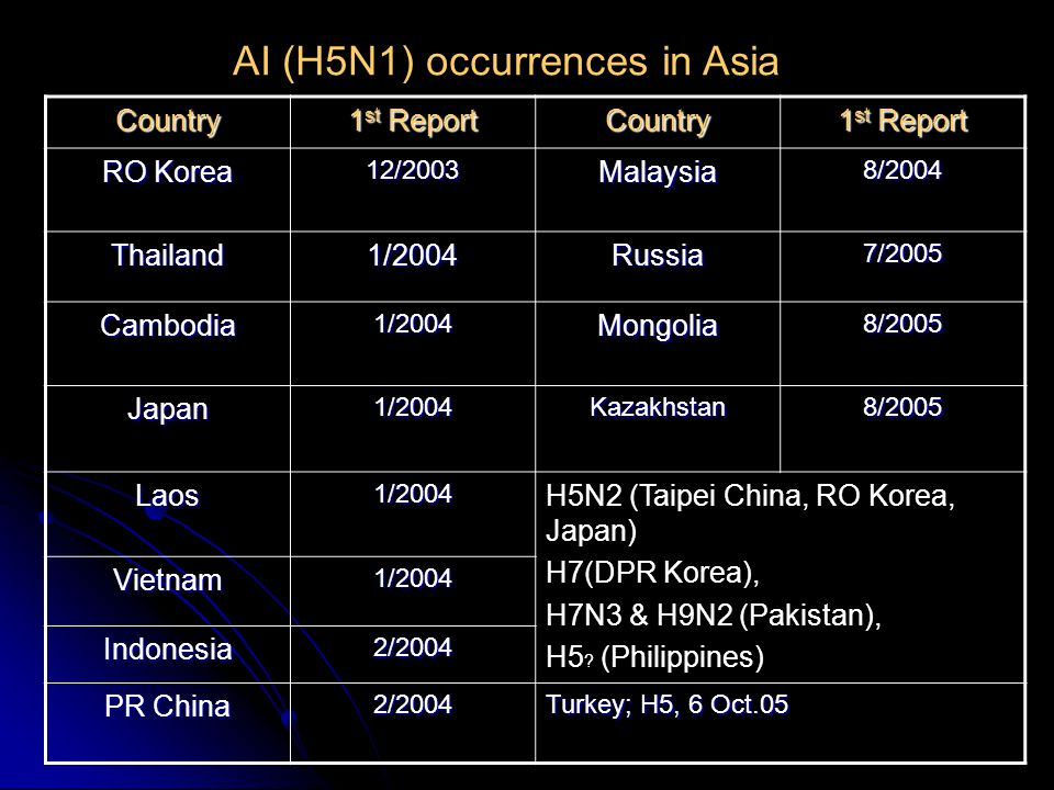 Confirmed Human Cases of Avian Influenza A/(H5N1) IndonesiaVietnamThailandCambodiaChinaTotal casesdeathscasesdeathscasesdeathscasesdeathscasesdeathscasesdeaths 11793422113443213268 Source: WHO, 25 November 2005, Only laboratory-confirmed cases