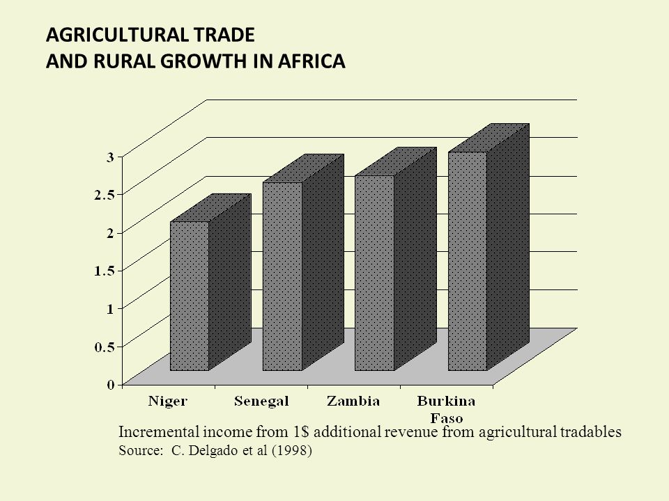 Incremental income from 1$ additional revenue from agricultural tradables Source: C.