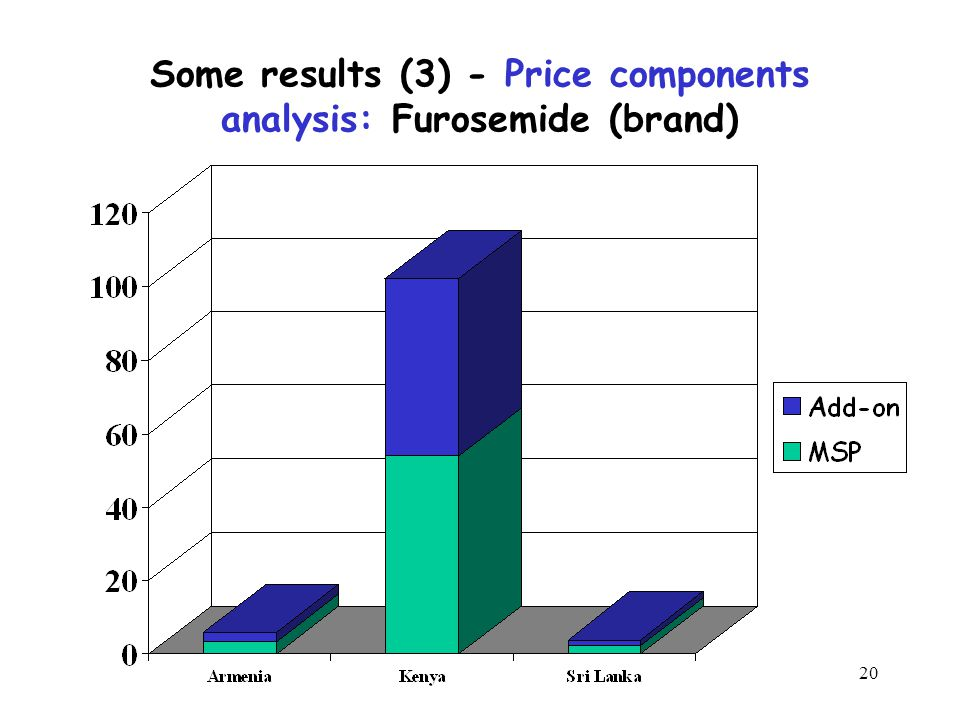 20 Some results (3) - Price components analysis: Furosemide (brand)