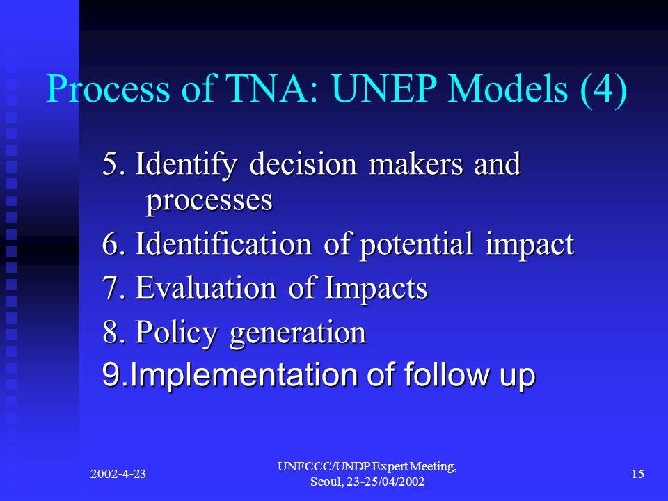 2002-4-23 UNFCCC/UNDP Expert Meeting, Seoul, 23-25/04/2002 15 Process of TNA: UNEP Models (4) 5.