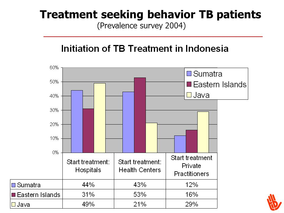 Treatment seeking behavior TB patients (Prevalence survey 2004)