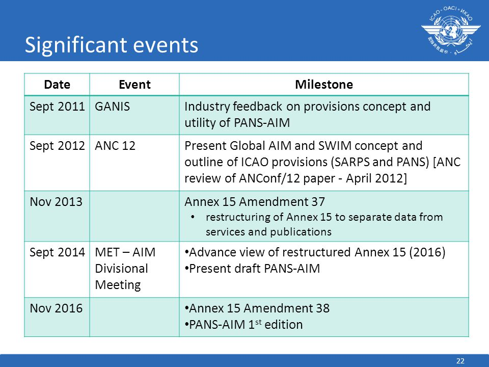 22 Significant events DateEventMilestone Sept 2011GANISIndustry feedback on provisions concept and utility of PANS-AIM Sept 2012ANC 12Present Global A