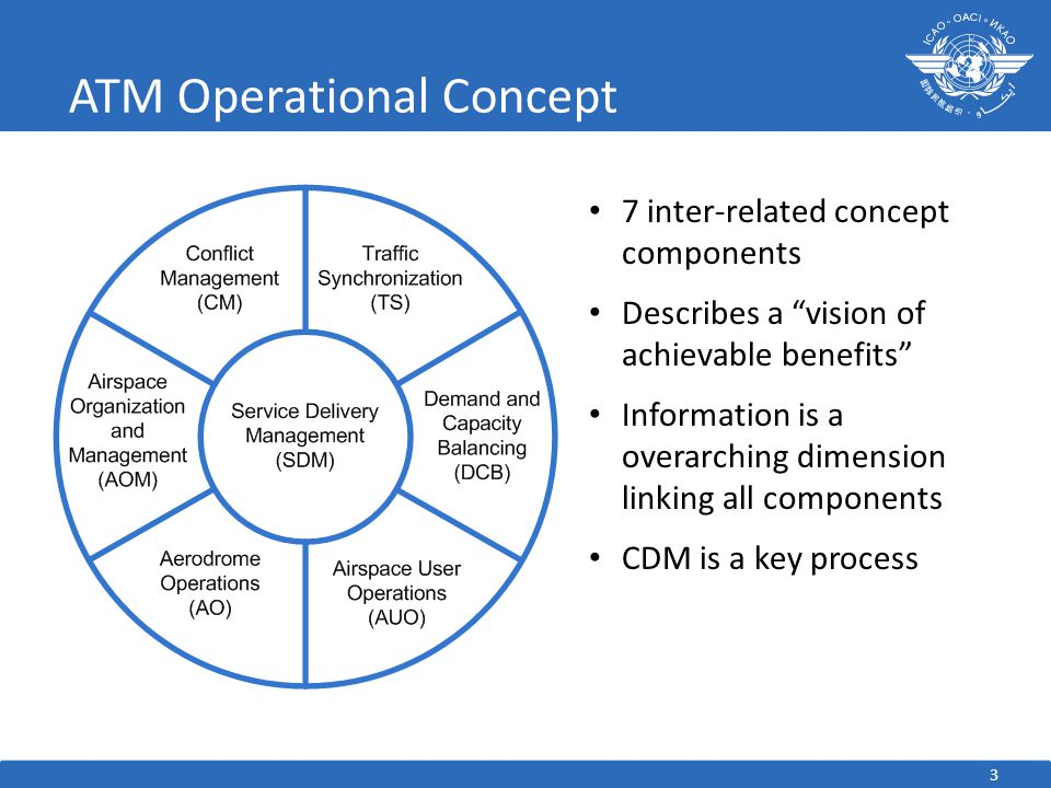 "ATM Operational Concept 3 7 inter-related concept components Describes a ""vision of achievable benefits"" Information is a overarching dimension linkin"