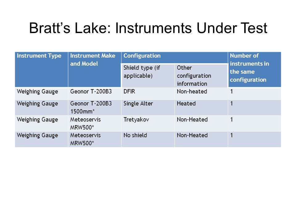 Bratt's Lake: Instruments Under Test Instrument Type Instrument Make and Model Configuration Number of instruments in the same configuration Shield type (if applicable) Other configuration information Weighing GaugeGeonor T-200B3DFIRNon-heated1 Weighing Gauge Geonor T-200B3 1500mm* Single AlterHeated1 Weighing Gauge Meteoservis MRW500* TretyakovNon-Heated1 Weighing GaugeMeteoservis MRW500* No shieldNon-Heated1