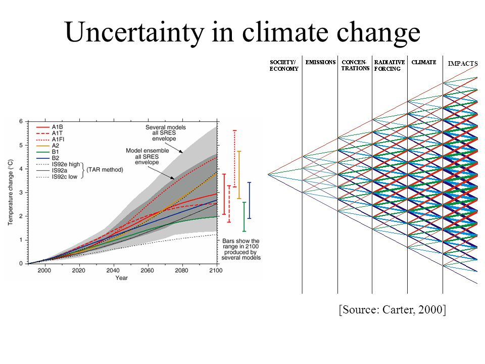 Uncertainty in climate change IMPACTS [Source: Carter, 2000]