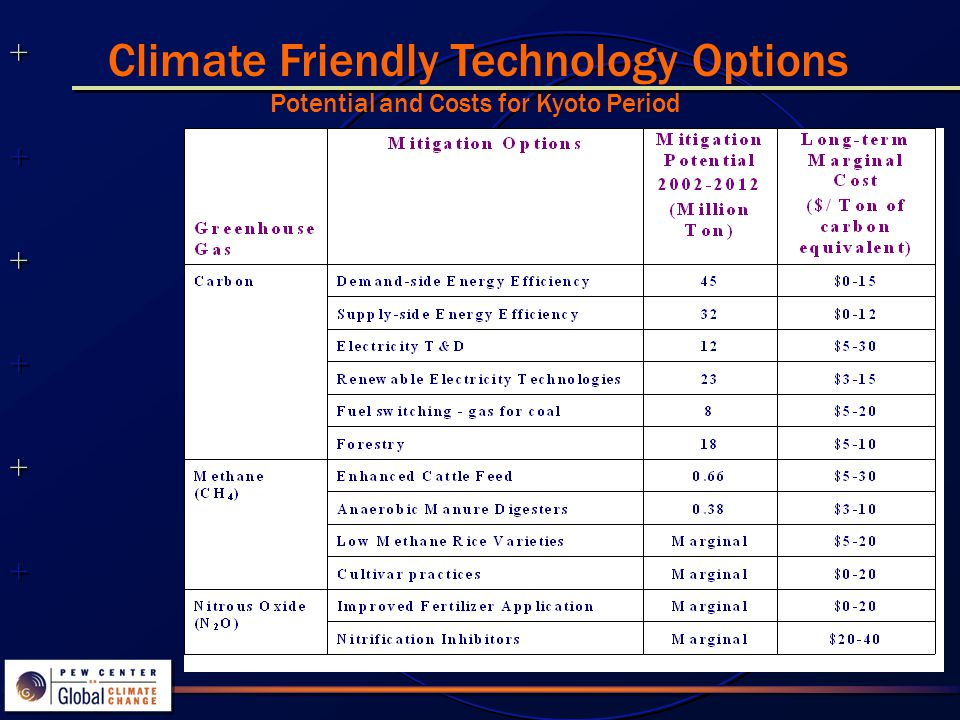 Climate Friendly Technology Options Potential and Costs for Kyoto Period