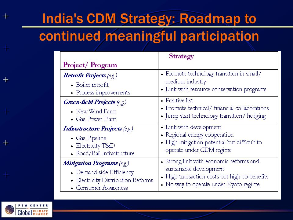 ++++++++++++++ ++++++++++++++ India s CDM Strategy: Roadmap to continued meaningful participation