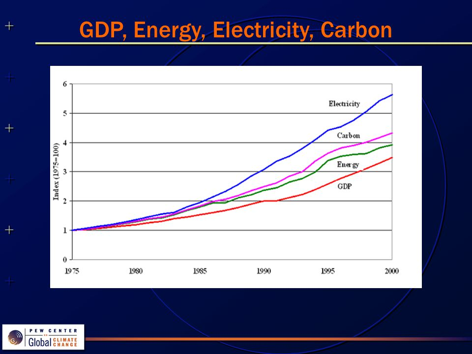 ++++++++++++++ ++++++++++++++ GDP Intensity of Energy, Electricity and Carbon