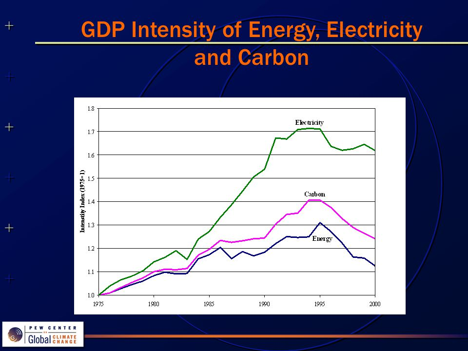++++++++++++++ ++++++++++++++ Energy, Carbon, Electricity and GDP (History and Projections for Reference Scenario)