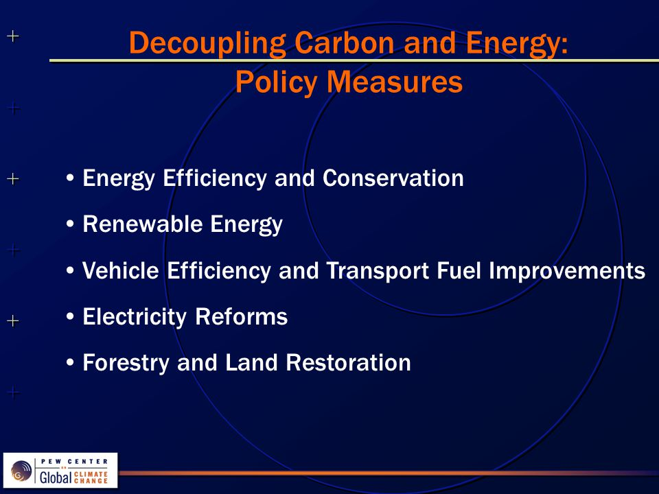 ++++++++++++++ ++++++++++++++ Climate Friendly Technology Options Potential and Costs for Kyoto Period