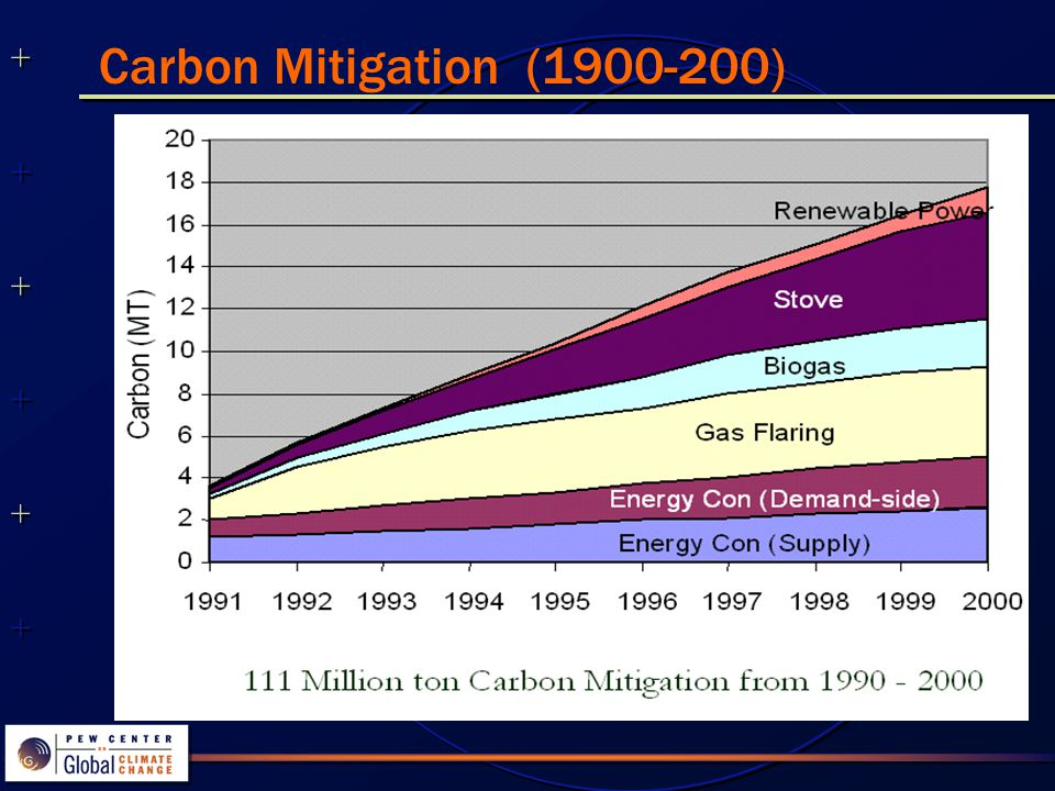 ++++++++++++++ ++++++++++++++ Conclusions India has mitigated 111 million ton of emissions during the past decade.