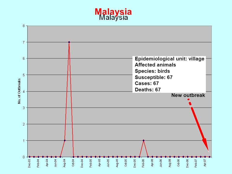 Malaysia New outbreak Epidemiological unit: village Affected animals Species: birds Susceptible: 67 Cases: 67 Deaths: 67