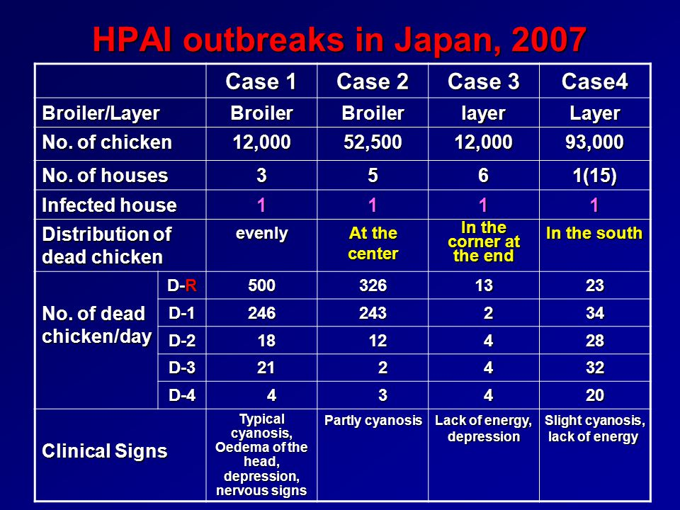 HPAI outbreaks in Japan, 2007 Case 1 Case 2 Case 3 Case4 Broiler/LayerBroilerBroilerlayerLayer No. of chicken 12,00052,50012,00093,000 No. of houses 3