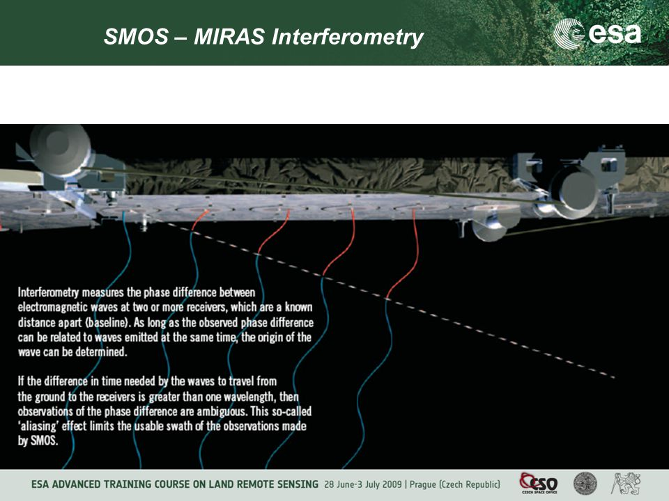 SMOS – MIRAS Interferometry