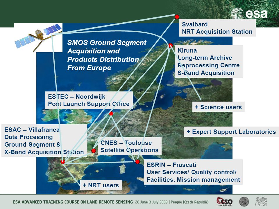 SMOS Ground Segment Acquisition and Products Distribution From Europe CNES – Toulouse Satellite Operations ESAC – Villafranca Data Processing Ground Segment & X-Band Acquisition Station ESRIN – Frascati User Services/ Quality control/ Facilities, Mission management ESTEC – Noordwijk Post Launch Support Office Kiruna Long-term Archive Reprocessing Centre S-Band Acquisition Svalbard NRT Acquisition Station + Science users + Expert Support Laboratories + NRT users