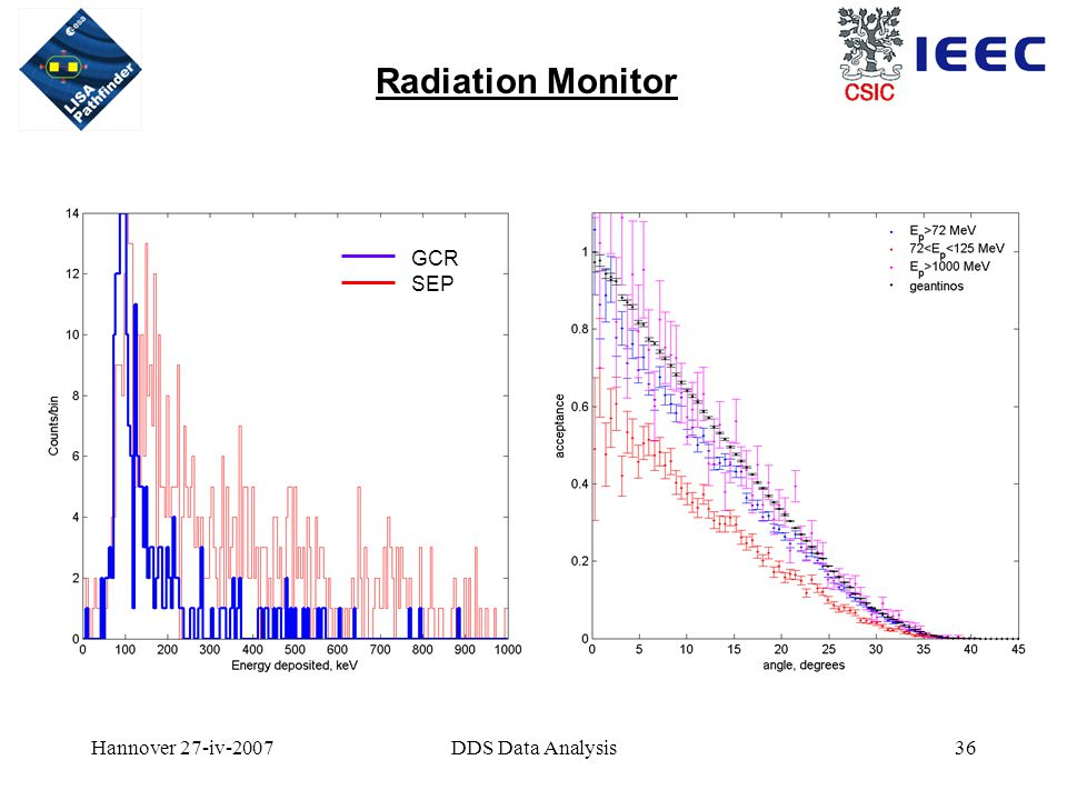 Hannover 27-iv-2007DDS Data Analysis36 Radiation Monitor GCR SEP