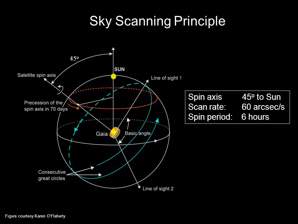 13 Sky Scanning Principle Spin axis 45 o to Sun Scan rate: 60 arcsec/s Spin period: 6 hours 45 o Figure courtesy Karen O'Flaherty