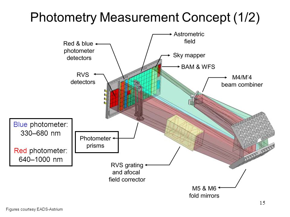 15 Photometry Measurement Concept (1/2) Figures courtesy EADS-Astrium Blue photometer: 330–680 nm Red photometer: 640–1000 nm