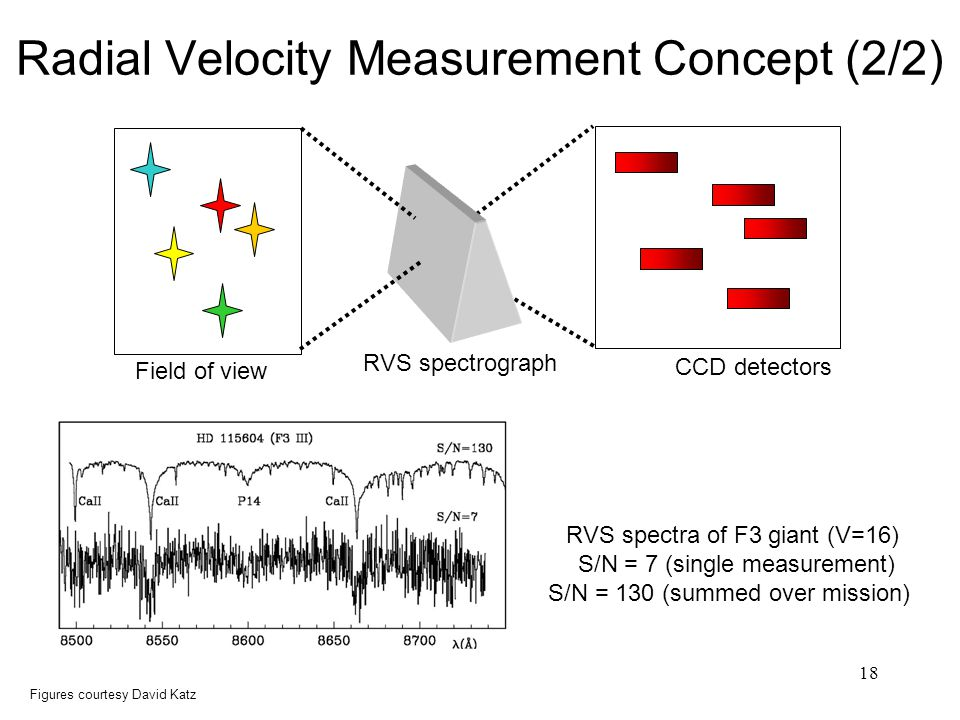 18 Radial Velocity Measurement Concept (2/2) RVS spectra of F3 giant (V=16) S/N = 7 (single measurement) S/N = 130 (summed over mission) Field of view RVS spectrograph CCD detectors Figures courtesy David Katz