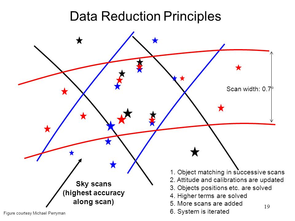 19 Data Reduction Principles Sky scans (highest accuracy along scan) Scan width: 0.7° 1.