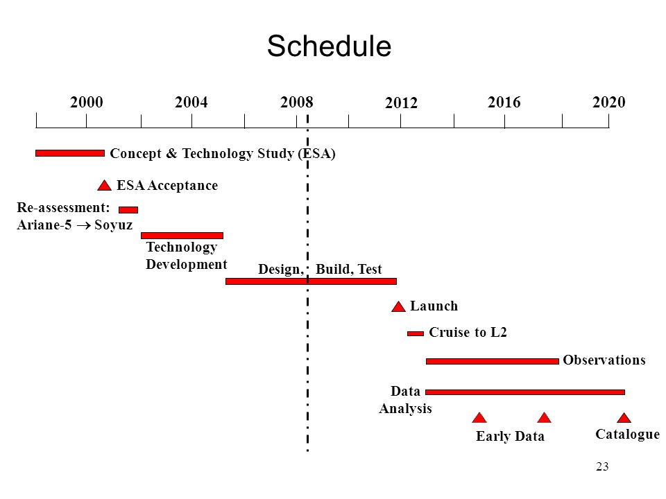 23 Schedule Catalogue 2000 20042008 2012 2016 2020 ESA Acceptance Technology Development Design, Build, Test Launch Observations Data Analysis Early Data Concept & Technology Study (ESA) Re-assessment: Ariane-5  Soyuz Cruise to L2