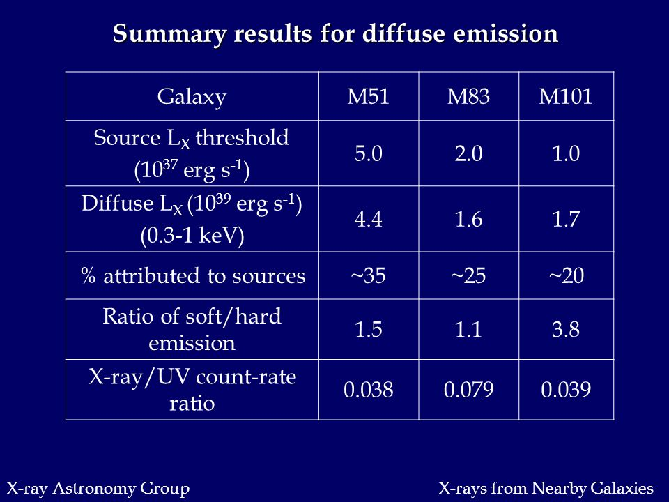 X-ray Astronomy Group Summary results for diffuse emission GalaxyM51M83M101 Source L X threshold (10 37 erg s -1 ) 5.02.01.0 Diffuse L X (10 39 erg s