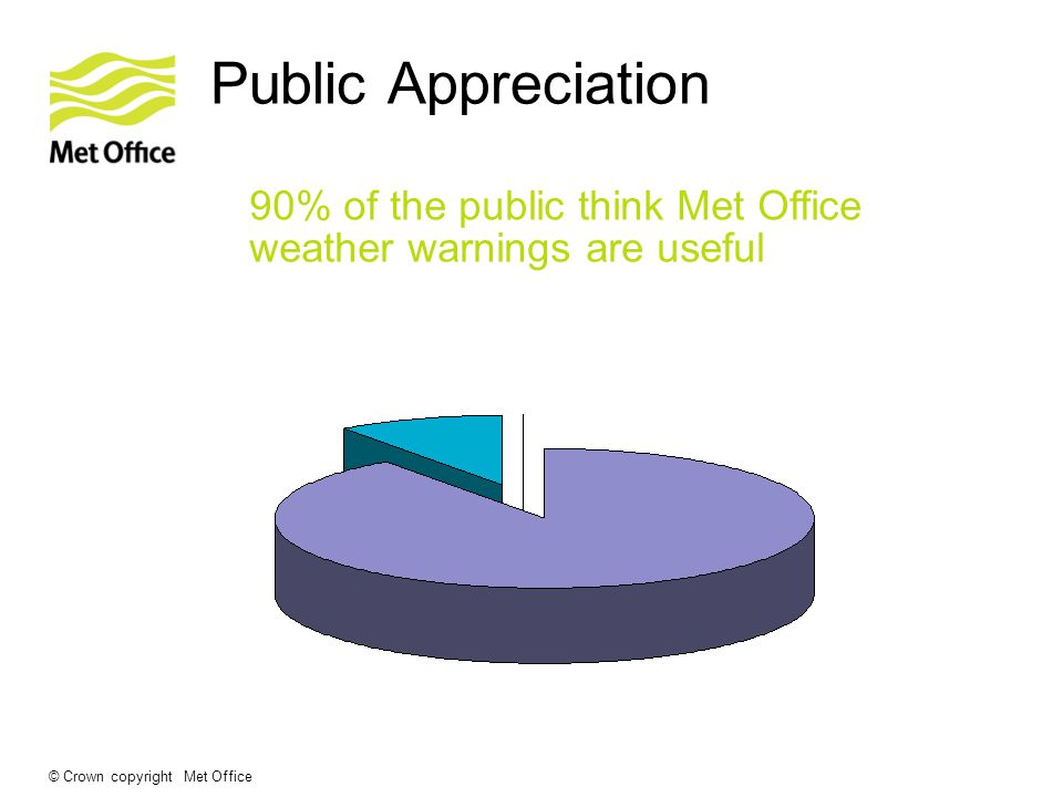 © Crown copyright Met Office Public Appreciation 90% of the public think Met Office weather warnings are useful