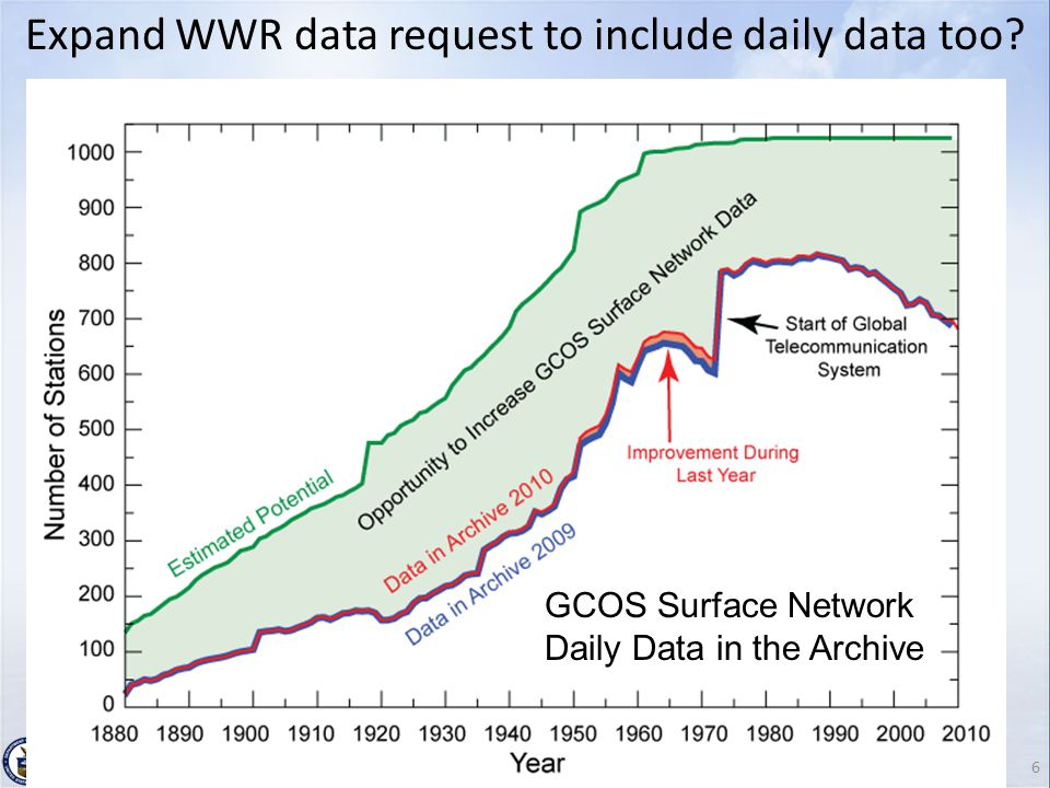 6 GCOS Steering Committee, Geneva. September 29, 2010 GCOS Surface Network Daily Data in the Archive Expand WWR data request to include daily data too