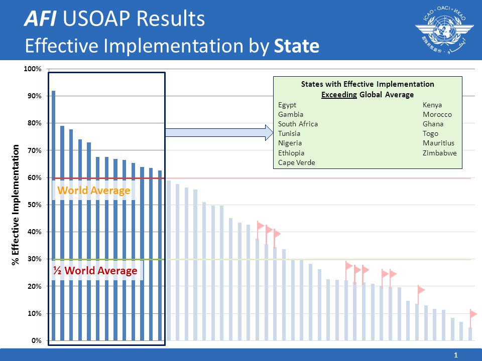 1 AFI USOAP Results Effective Implementation by State World Average ½ World Average States with Effective Implementation Exceeding Global Average Egyp
