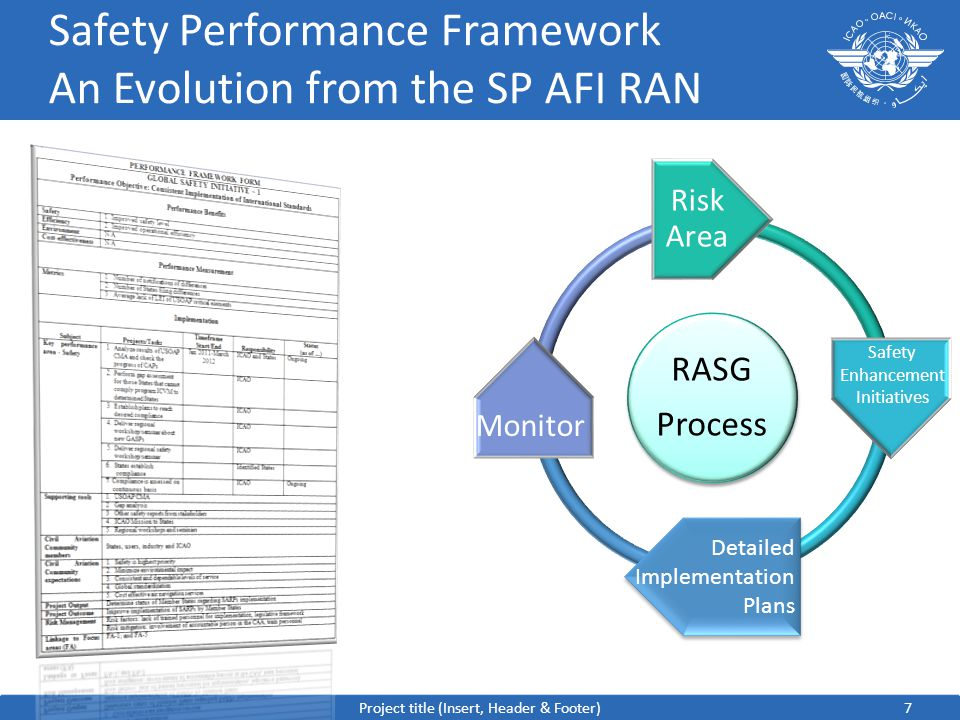 7 Safety Performance Framework An Evolution from the SP AFI RAN RASG Process Risk Area Project title (Insert, Header & Footer) Safety Enhancement Initiatives Detailed Implementation Plans Monitor