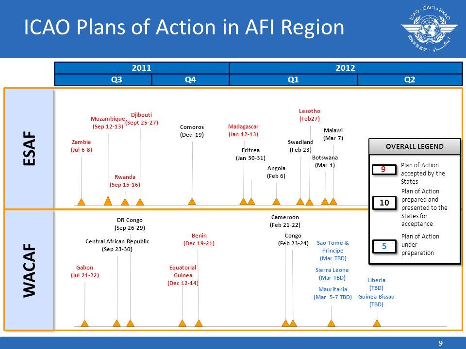 ICAO Plans of Action in AFI Region 20112012 Q3Q2Q4 Q1 ESAF Djibouti (Sept 25-27) Zambia (Jul 6-8) Mozambique (Sep 12-13) Rwanda (Sep 15-16) Madagascar (Jan 12-13) Botswana (Mar 1) Lesotho (Feb27) Swaziland (Feb 23) Comoros (Dec 19) Eritrea (Jan 30-31) Angola (Feb 6) Malawi (Mar 7) WACAF Gabon (Jul 21-22) DR Congo (Sep 26-29) Central African Republic (Sep 23-30) OVERALL LEGEND 5 5 10 Plan of Action under preparation Plan of Action prepared and presented to the States for acceptance Liberia (TBD) Sao Tome & Principe (Mar TBD) Mauritania (Mar 5-7 TBD) Sierra Leone (Mar TBD) Guinea Bissau (TBD) Equatorial Guinea (Dec 12-14) Benin (Dec 19-21) 9 9 Plan of Action accepted by the States Congo (Feb 23-24) Cameroon (Feb 21-22) 9