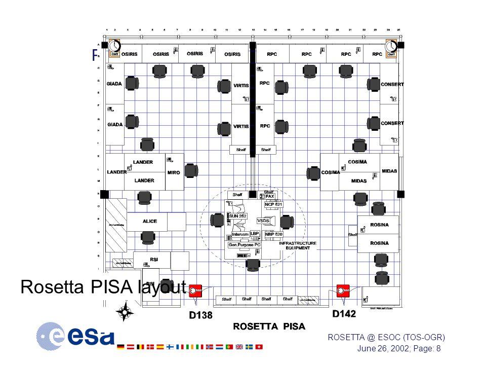 June 26, 2002; Page: 8 ROSETTA @ ESOC (TOS-OGR) Principal Investigator Support Area (PISA) Rosetta PISA layout