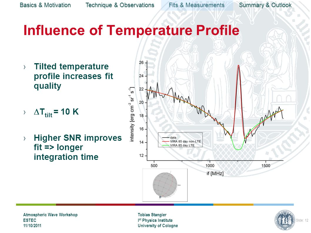 Basics & Motivation Technique & Observations Fits & Measurements Summary & Outlook Atmospheric Wave Workshop ESTEC 11/10/2011 Tobias Stangier I st Physics Institute University of Cologne Slide: 13 Summary ›Preliminary analysis of CO 2 absorption lines at 10 micron ›Strong variation of absorption profile detected ›Pressure induced broadening effects give hint on temperature ›Influence of vertical temperature profile under investigation ›Fit results improved if profile is slightly tilted →Strong effect even for small changes