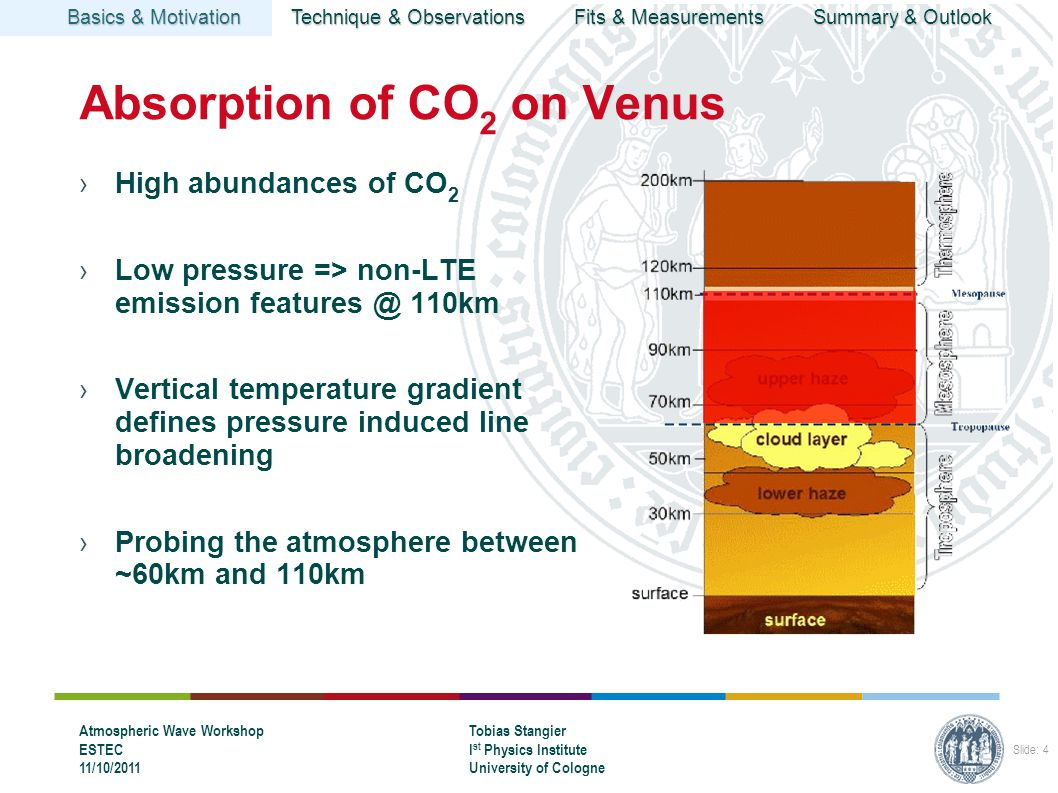Basics & Motivation Technique & Observations Fits & Measurements Summary & Outlook Atmospheric Wave Workshop ESTEC 11/10/2011 Tobias Stangier I st Physics Institute University of Cologne Slide: 4 Absorption of CO 2 on Venus ›High abundances of CO 2 ›Low pressure => non-LTE emission 110km ›Vertical temperature gradient defines pressure induced line broadening ›Probing the atmosphere between ~60km and 110km