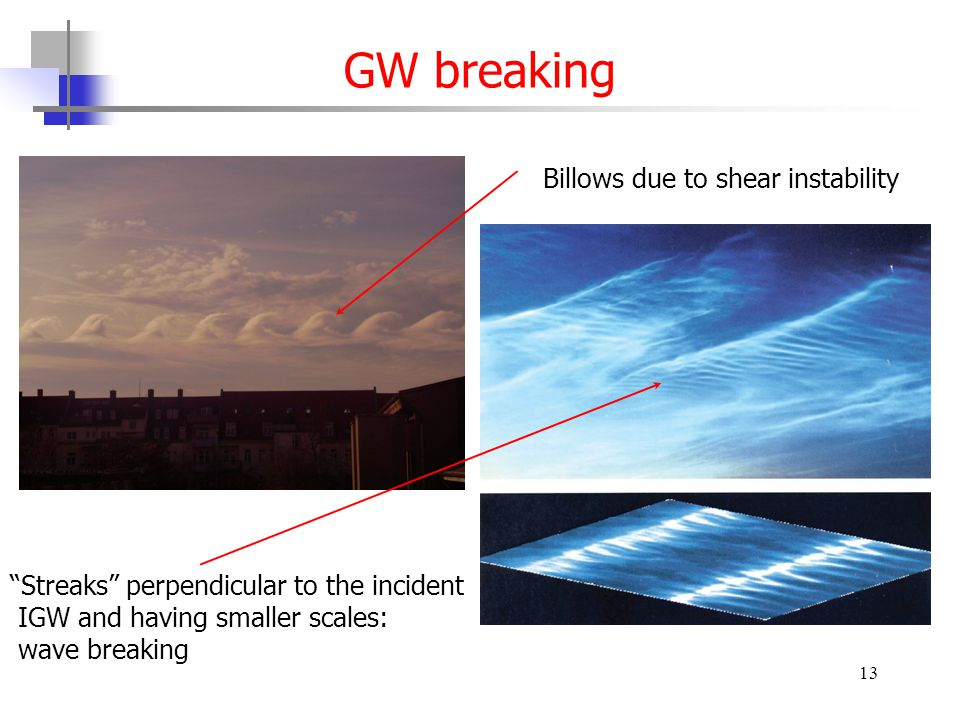 13 GW breaking Billows due to shear instability Streaks perpendicular to the incident IGW and having smaller scales: wave breaking
