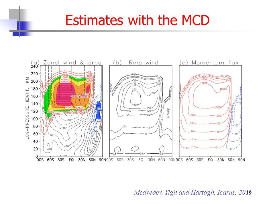 19 Estimates with the MCD Medvedev, Yigit and Hartogh, Icarus, 2011