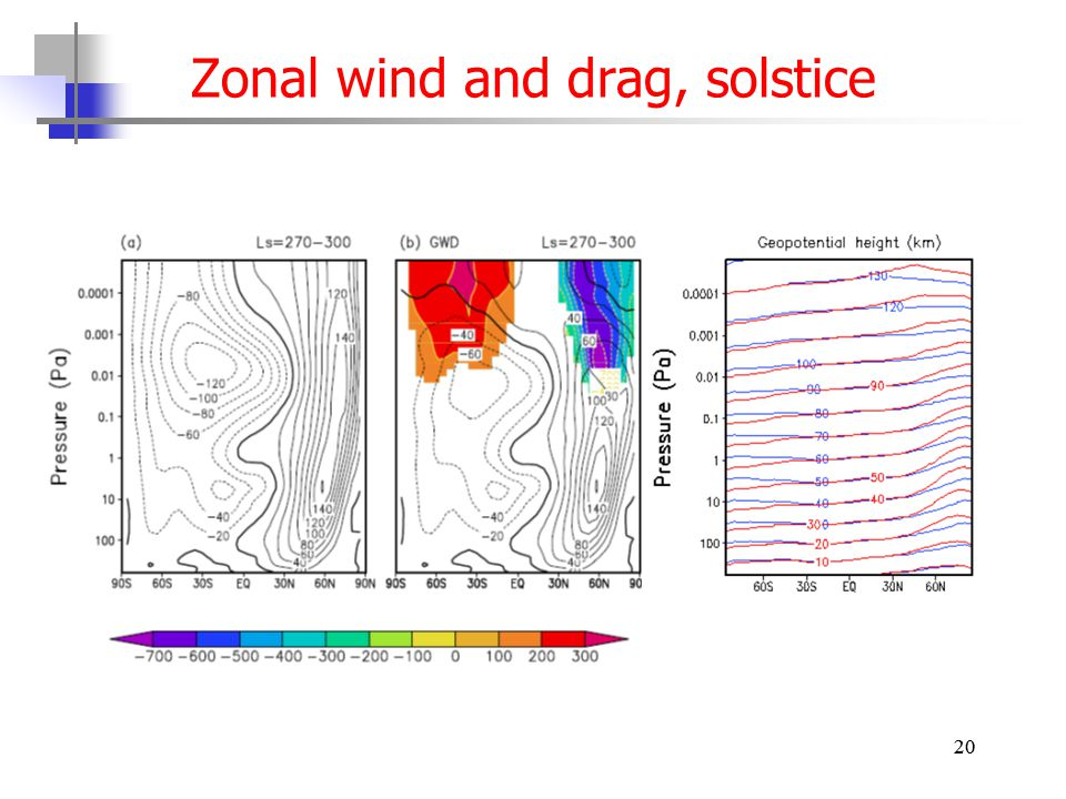 20 Zonal wind and drag, solstice