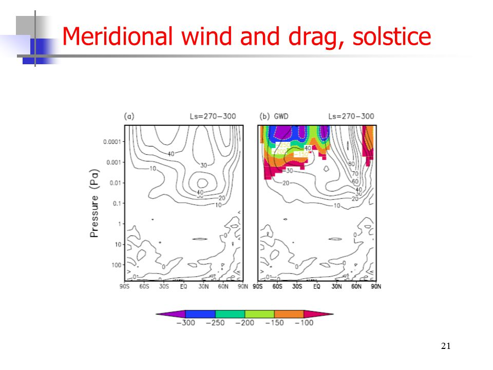 21 Meridional wind and drag, solstice