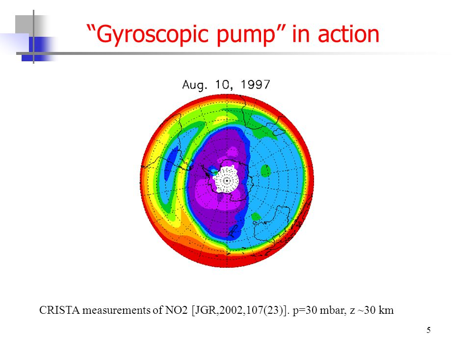 5 Gyroscopic pump in action CRISTA measurements of NO2 [JGR,2002,107(23)]. p=30 mbar, z ~30 km
